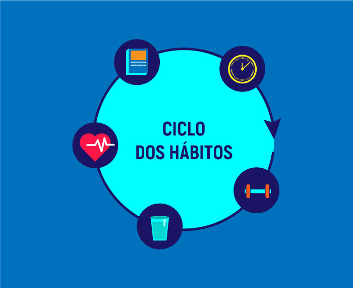 O ciclo dos hábitos